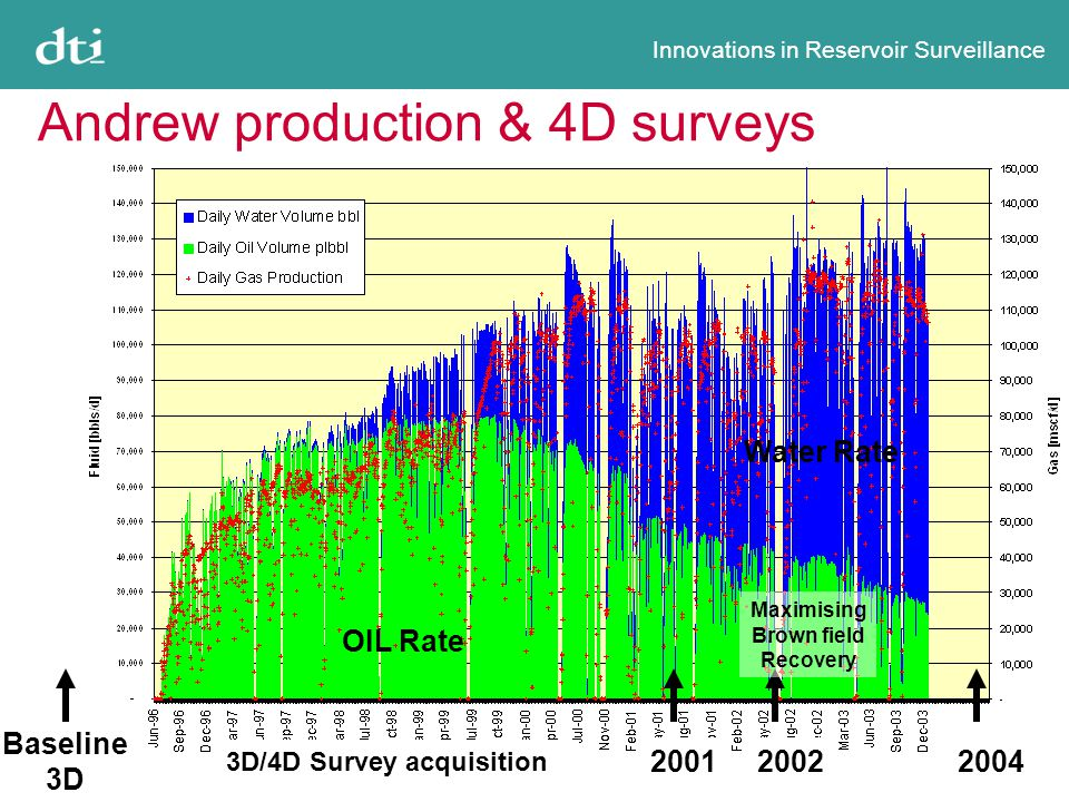 Innovations in Reservoir Surveillance Andrew production & 4D surveys Baseline 3D 200120022004 3D/4D Survey acquisition Maximising Brown field Recovery OIL Rate Water Rate