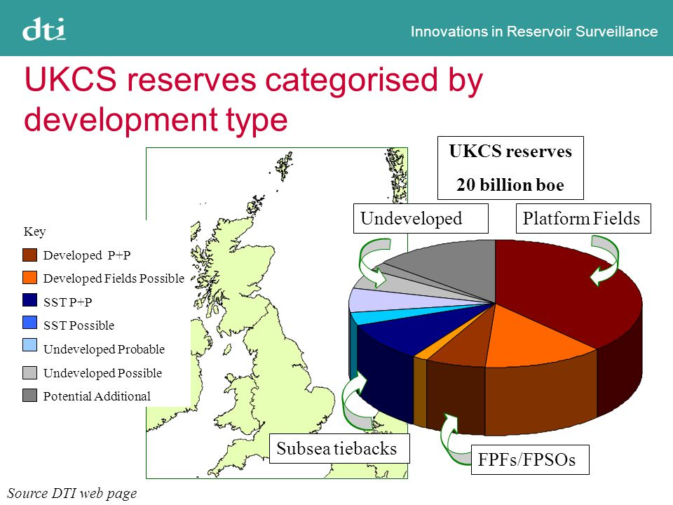 Innovations in Reservoir Surveillance UKCS reserves categorised by development type Source DTI web page Platform Fields Subsea tiebacks Undeveloped UKCS reserves 20 billion boe Key Developed P+P Developed Fields Possible SST P+P SST Possible Undeveloped Probable Undeveloped Possible Potential Additional FPFs/FPSOs