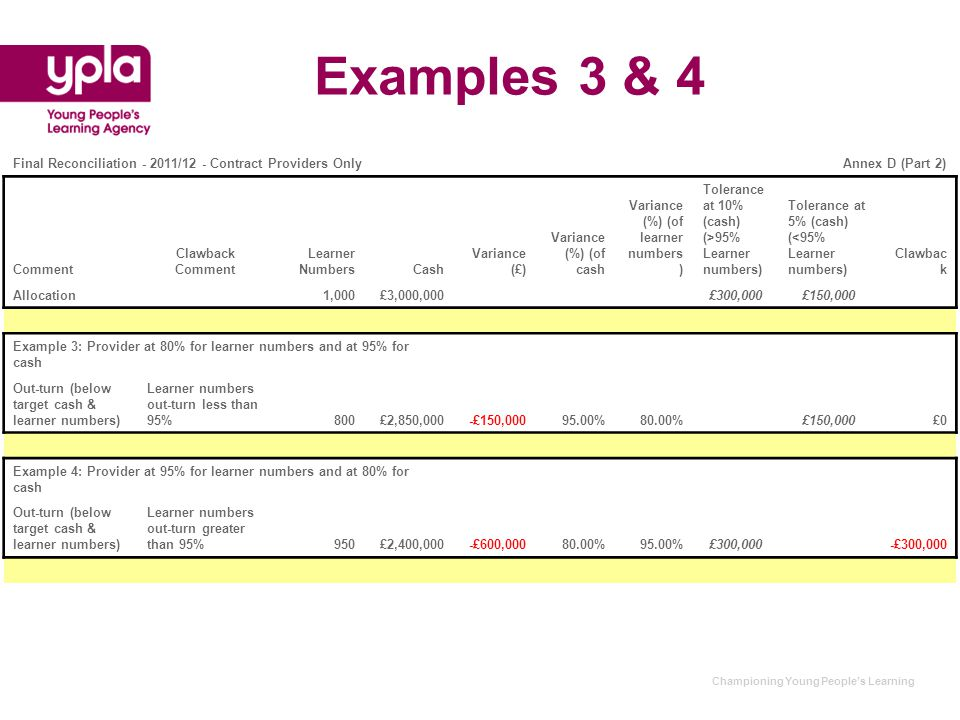 Championing Young People's Learning Examples 3 & 4 Final Reconciliation - 2011/12 - Contract Providers OnlyAnnex D (Part 2) Comment Clawback Comment L
