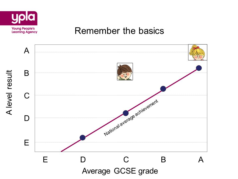 Average GCSE grade ABCDE A level result A B C D E National average achievement Remember the basics