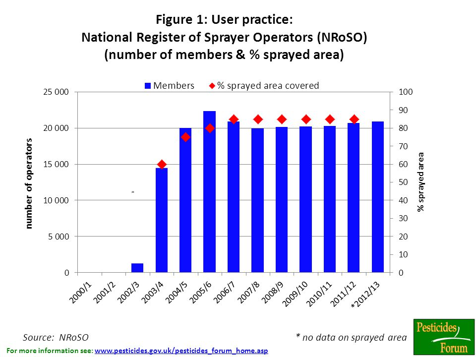 For more information see: www.pesticides.gov.uk/pesticides_forum_home.aspwww.pesticides.gov.uk/pesticides_forum_home.asp Figure 1: User practice: National Register of Sprayer Operators (NRoSO) (number of members & % sprayed area) Source: NRoSO * no data on sprayed area