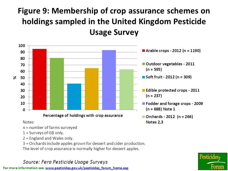 For more information see: www.pesticides.gov.uk/pesticides_forum_home.aspwww.pesticides.gov.uk/pesticides_forum_home.asp Figure 9: Membership of crop assurance schemes on holdings sampled in the United Kingdom Pesticide Usage Survey Source: Fera Pesticide Usage Surveys