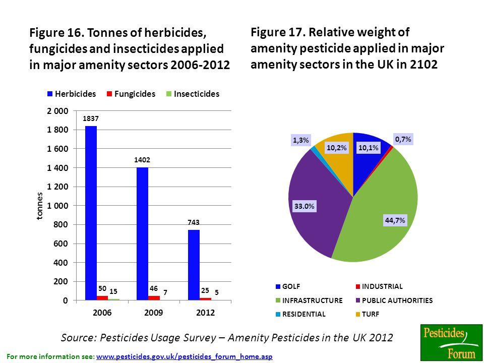 For more information see: www.pesticides.gov.uk/pesticides_forum_home.aspwww.pesticides.gov.uk/pesticides_forum_home.asp Figure 16.