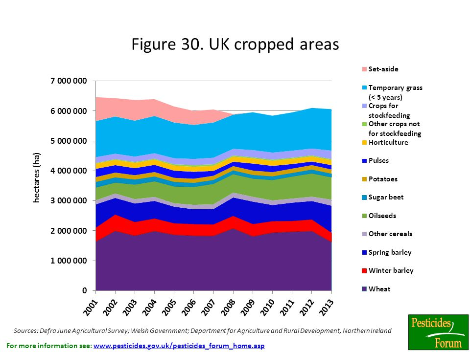 For more information see: www.pesticides.gov.uk/pesticides_forum_home.aspwww.pesticides.gov.uk/pesticides_forum_home.asp Figure 30.