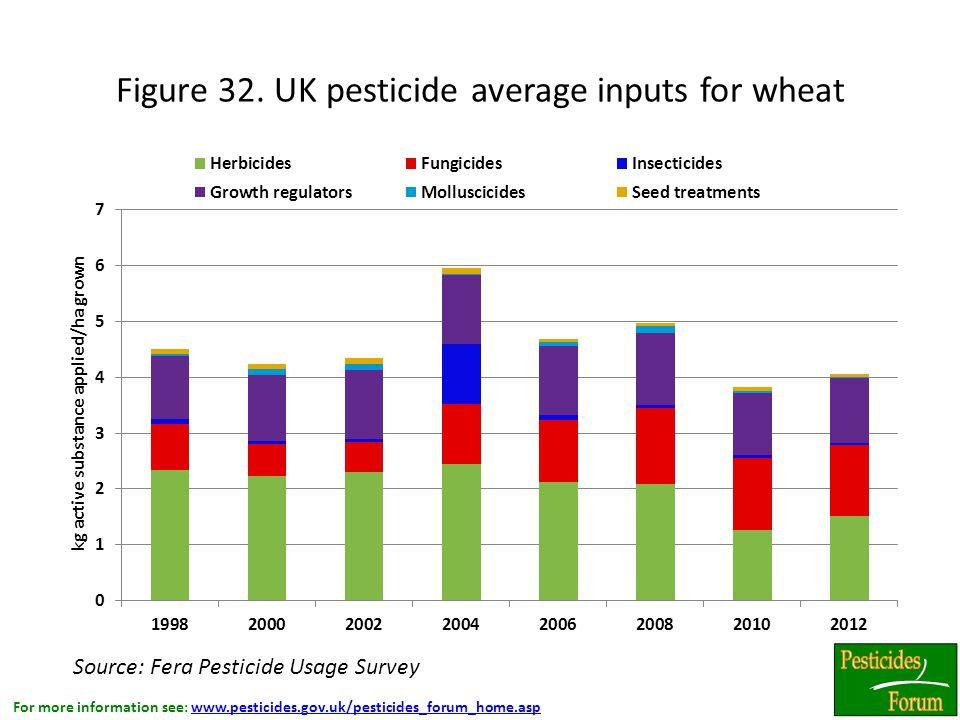 For more information see: www.pesticides.gov.uk/pesticides_forum_home.aspwww.pesticides.gov.uk/pesticides_forum_home.asp Figure 32.