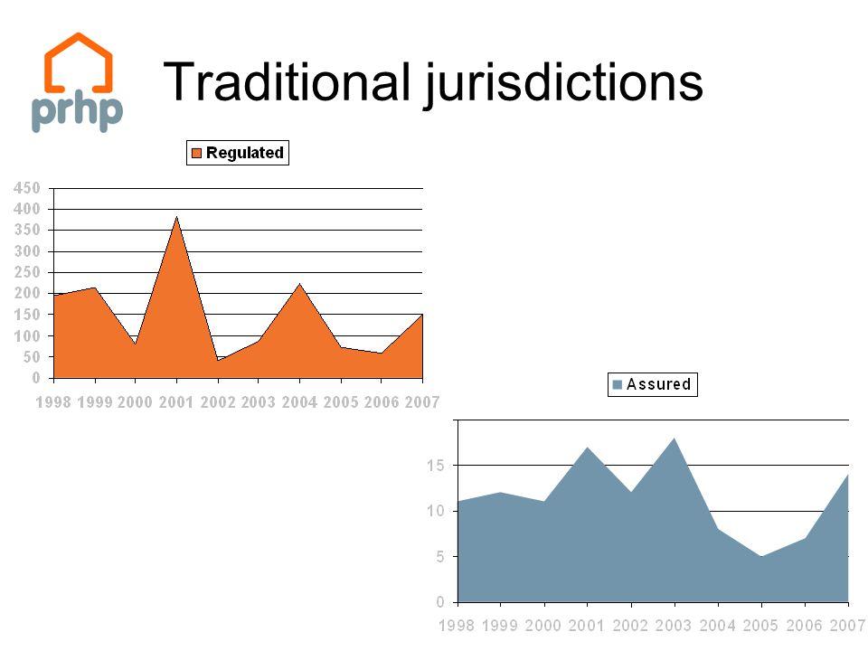 Traditional jurisdictions
