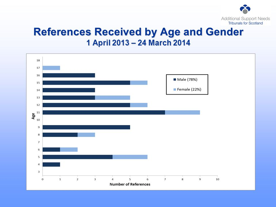 References Received by Age and Gender 1 April 2013 – 24 March 2014
