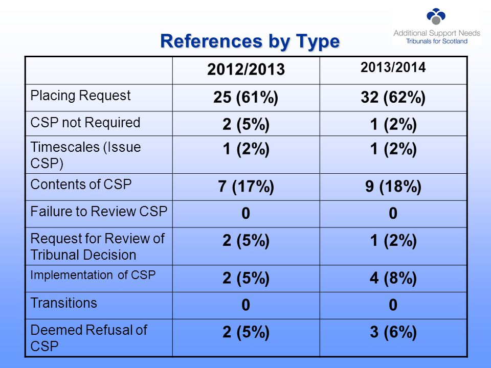 References by Type 2012/2013 2013/2014 Placing Request 25 (61%)32 (62%) CSP not Required 2 (5%)1 (2%) Timescales (Issue CSP) 1 (2%) Contents of CSP 7 (17%)9 (18%) Failure to Review CSP 00 Request for Review of Tribunal Decision 2 (5%)1 (2%) Implementation of CSP 2 (5%)4 (8%) Transitions 00 Deemed Refusal of CSP 2 (5%)3 (6%)