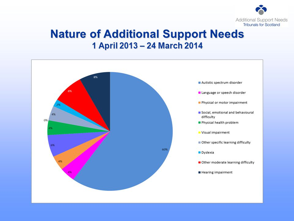 Nature of Additional Support Needs 1 April 2013 – 24 March 2014