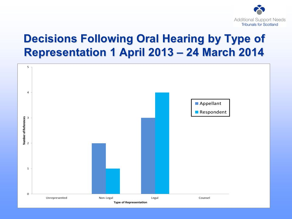 Decisions Following Oral Hearing by Type of Representation 1 April 2013 – 24 March 2014
