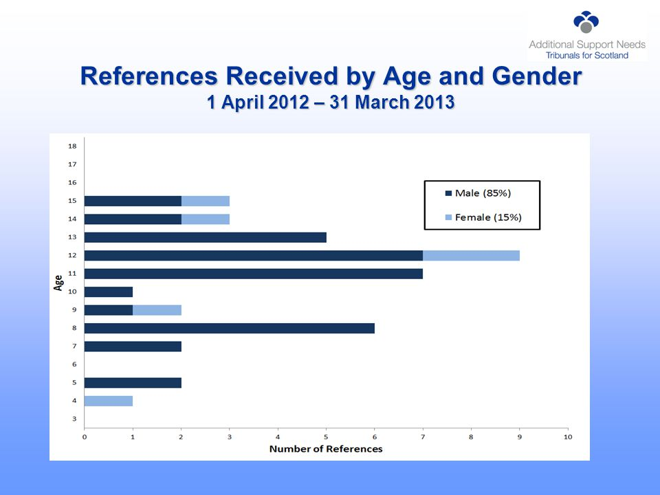 References Received by Age and Gender 1 April 2012 – 31 March 2013