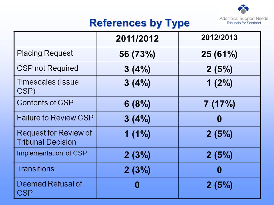 References by Type 2011/2012 2012/2013 Placing Request 56 (73%)25 (61%) CSP not Required 3 (4%)2 (5%) Timescales (Issue CSP) 3 (4%)1 (2%) Contents of CSP 6 (8%)7 (17%) Failure to Review CSP 3 (4%)0 Request for Review of Tribunal Decision 1 (1%)2 (5%) Implementation of CSP 2 (3%)2 (5%) Transitions 2 (3%)0 Deemed Refusal of CSP 02 (5%)