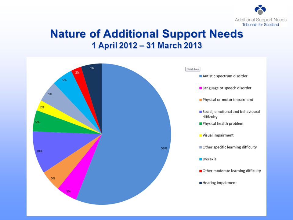 Nature of Additional Support Needs 1 April 2012 – 31 March 2013