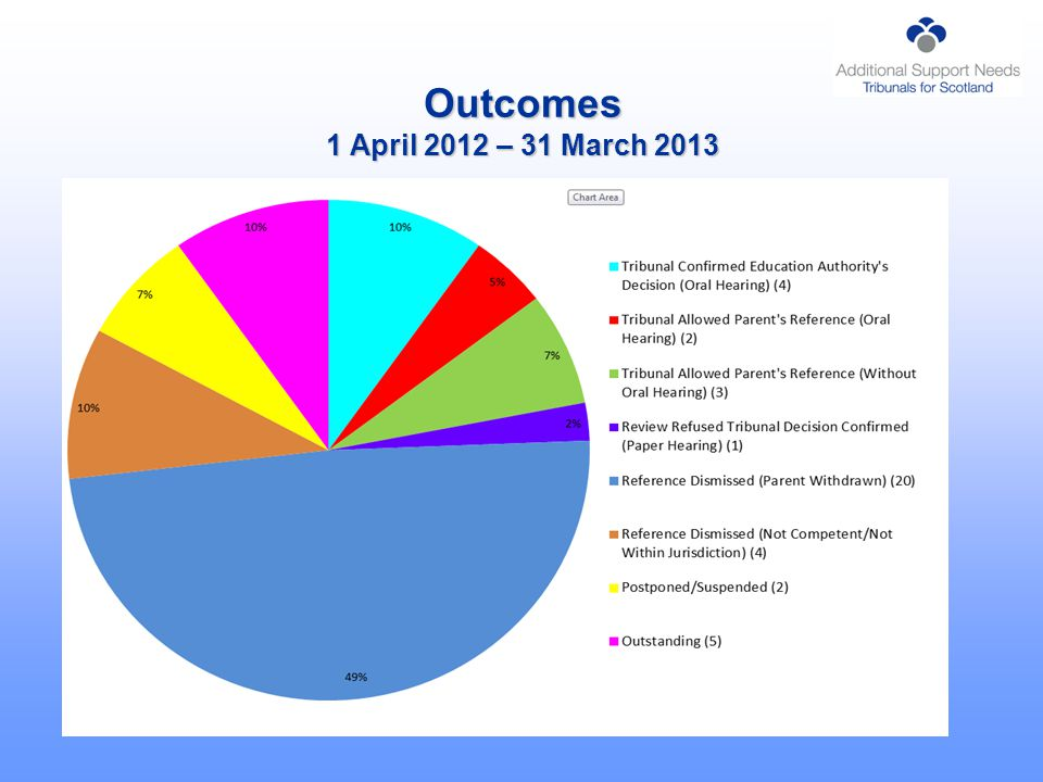 Outcomes 1 April 2012 – 31 March 2013