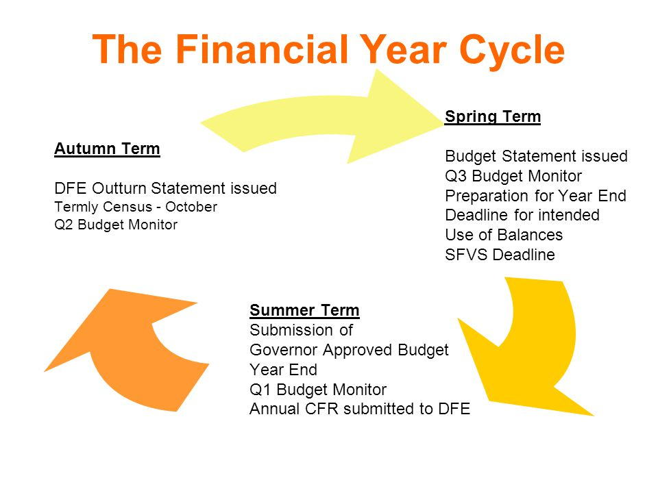 The Financial Year Cycle Spring Term Budget Statement issued Q3 Budget Monitor Preparation for Year End Deadline for intended Use of Balances SFVS Deadline Summer Term Submission of Governor Approved Budget Year End Q1 Budget Monitor Annual CFR submitted to DFE Autumn Term DFE Outturn Statement issued Termly Census - October Q2 Budget Monitor
