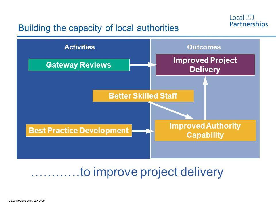 © Local Partnerships LLP 2009 Gateway Reviews Best Practice Development Improved Project Delivery Improved Authority Capability ActivitiesOutcomes Better Skilled Staff …………to improve project delivery Building the capacity of local authorities