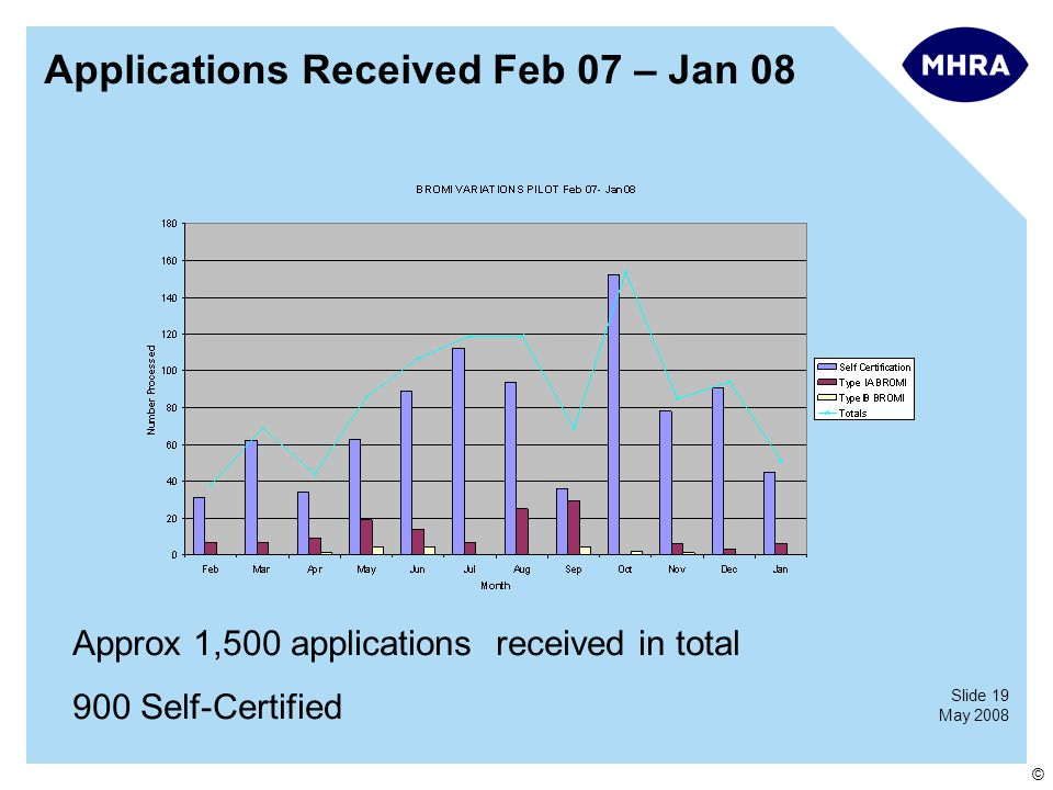 Slide 19 May 2008 © Applications Received Feb 07 – Jan 08 Approx 1,500 applications received in total 900 Self-Certified