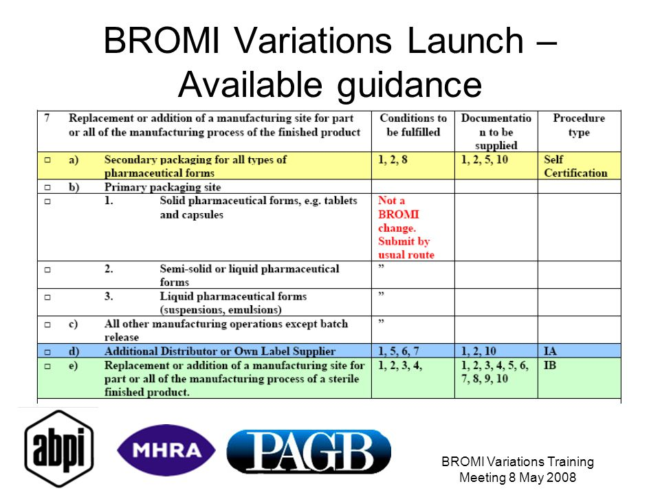BROMI Variations Training Meeting 8 May 2008 BROMI Variations Launch – Available guidance
