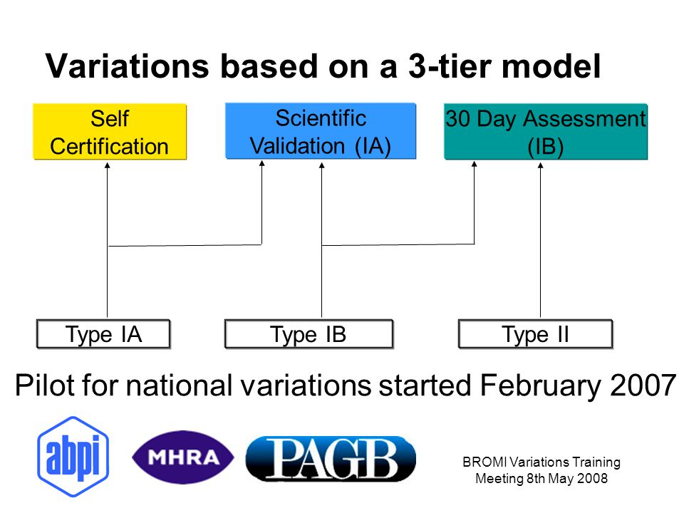 BROMI Variations Training Meeting 8th May 2008 Variations based on a 3-tier model Self Certification Scientific Validation (IA) 30 Day Assessment (IB)