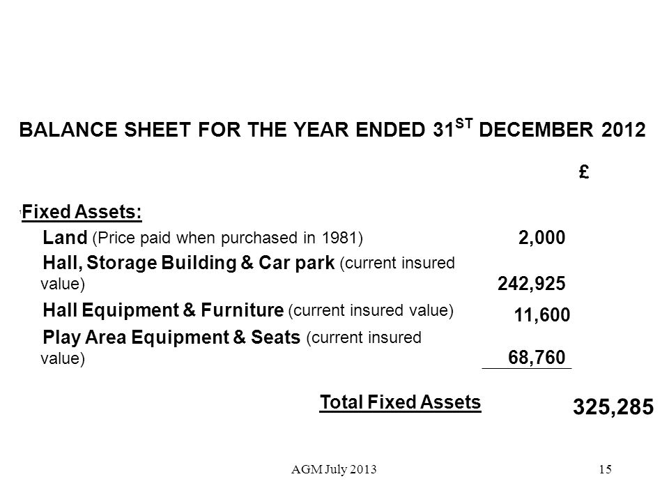 15 BALANCE SHEET FOR THE YEAR ENDED 31 ST DECEMBER 2012 £ 1 Fixed Assets: Land (Price paid when purchased in 1981) 2,000 Hall, Storage Building & Car park (current insured value) 242,925 Hall Equipment & Furniture (current insured value) 11,600 Play Area Equipment & Seats (current insured value) 68,760 Total Fixed Assets 325,285 AGM July 2013