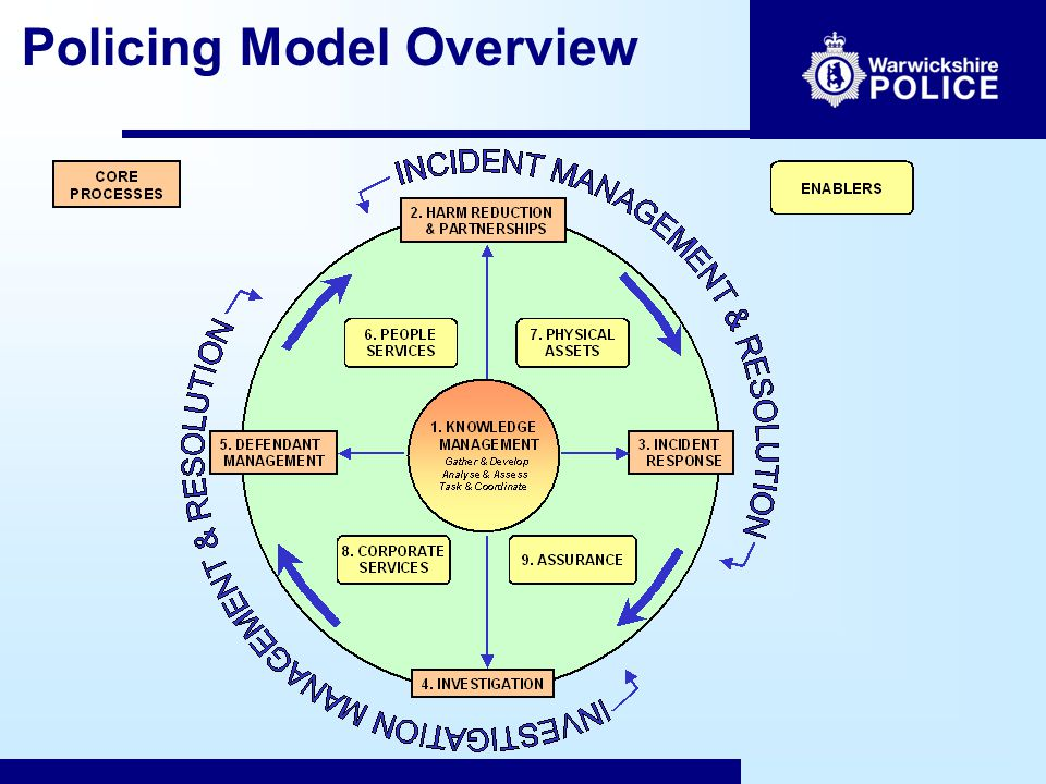Policing Model Overview