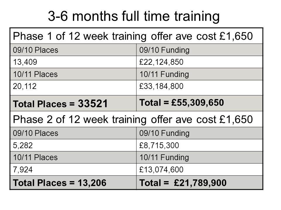 3-6 months full time training Phase 1 of 12 week training offer ave cost £1,650 09/10 Places09/10 Funding 13,409£22,124,850 10/11 Places10/11 Funding 20,112£33,184,800 Total Places = 33521 Total = £55,309,650 Phase 2 of 12 week training offer ave cost £1,650 09/10 Places09/10 Funding 5,282£8,715,300 10/11 Places10/11 Funding 7,924£13,074,600 Total Places = 13,206Total = £21,789,900