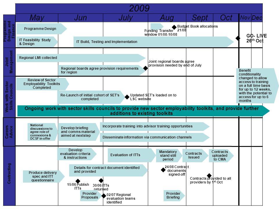 2009 MayJunJulyAugSeptOct Nov Dec Programme Design IT Feasibility Study & Design IT Build, Testing and Implementation Budget Book allocations 21/08 Fu