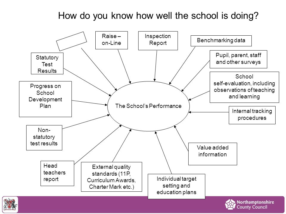 How do you know how well the school is doing? The School's Performance Raise – on-Line Inspection Report Benchmarking data Pupil, parent, staff and ot
