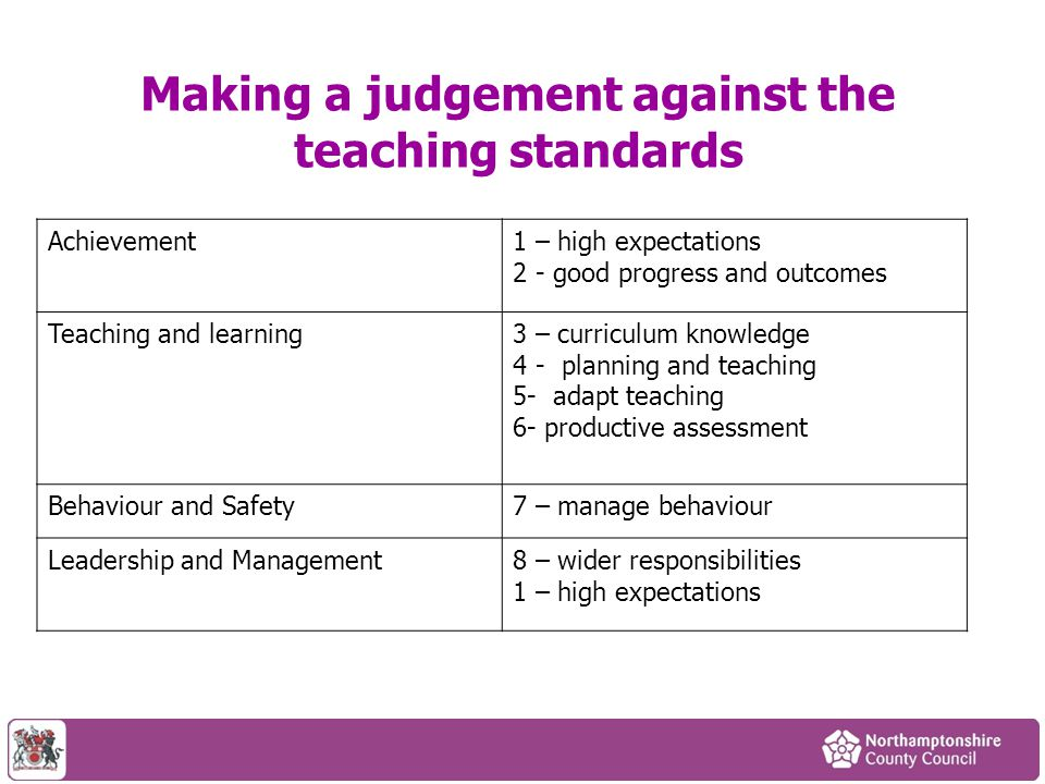 Making a judgement against the teaching standards Achievement1 – high expectations 2 - good progress and outcomes Teaching and learning3 – curriculum