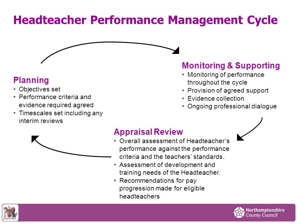 Headteacher Performance Management Cycle Monitoring & Supporting Monitoring of performance throughout the cycle Provision of agreed support Evidence c