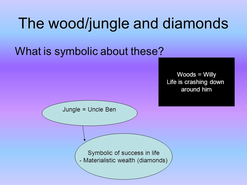 The wood/jungle and diamonds What is symbolic about these? Jungle = Uncle Ben Symbolic of success in life - Materialistic wealth (diamonds) Woods = Wi
