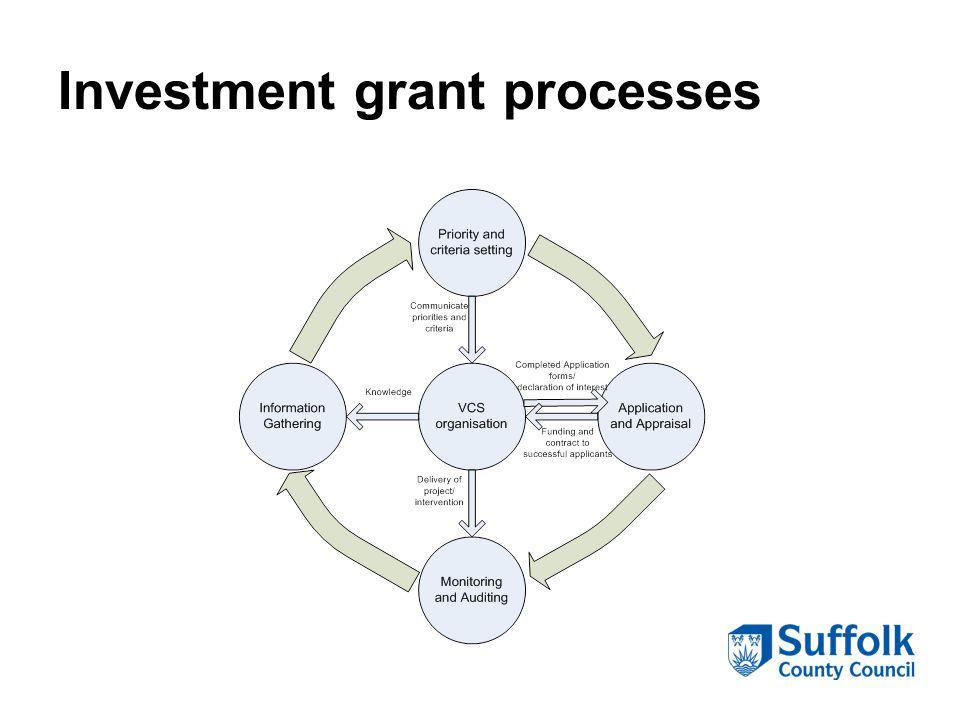 Investment grant processes