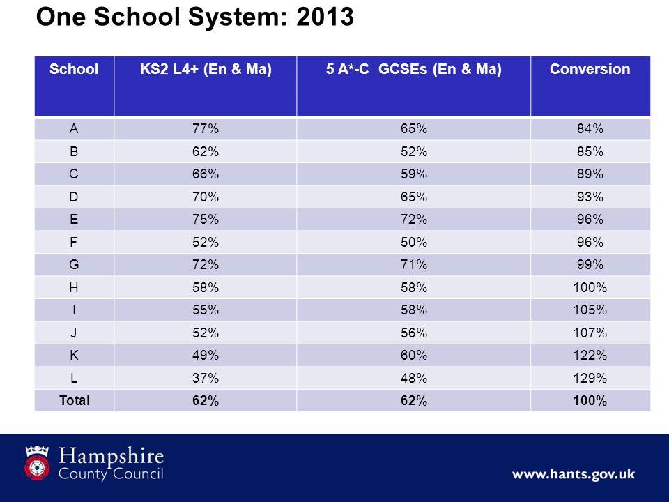One School System: 2013 SchoolKS2 L4+ (En & Ma)5 A*-C GCSEs (En & Ma)Conversion A77%65%84% B62%52%85% C66%59%89% D70%65%93% E75%72%96% F52%50%96% G72%71%99% H58% 100% I55%58%105% J52%56%107% K49%60%122% L37%48%129% Total62% 100%