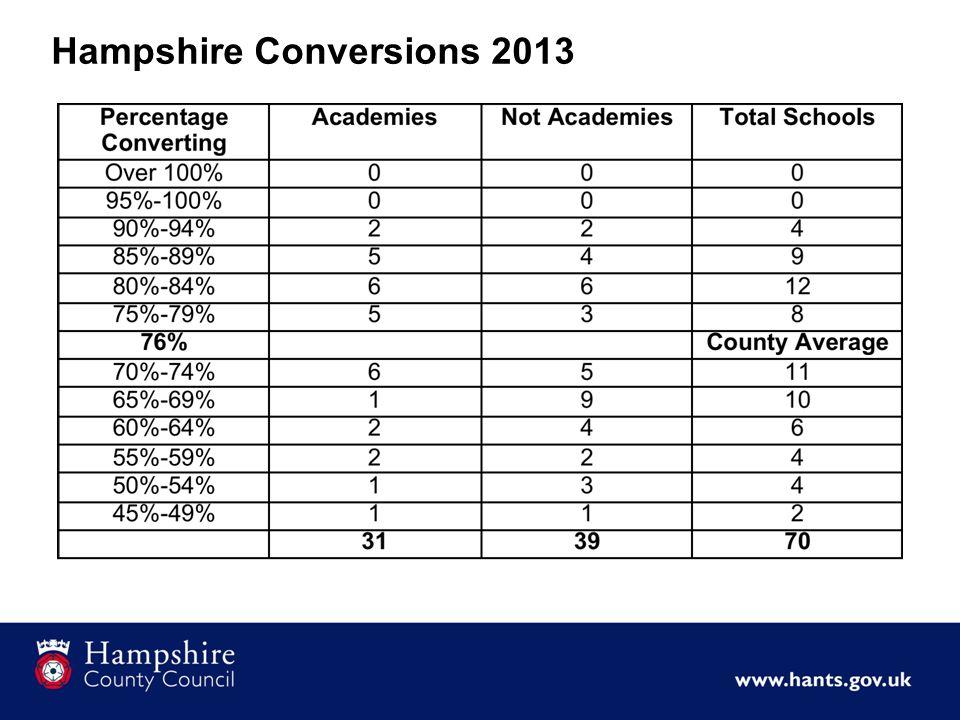 Hampshire Conversions 2013