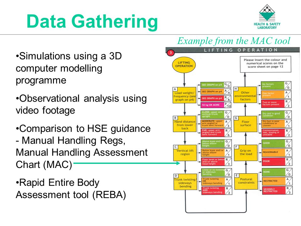 An Agency of the Health and Safety Executive Data Gathering Simulations using a 3D computer modelling programme Observational analysis using video footage Comparison to HSE guidance - Manual Handling Regs, Manual Handling Assessment Chart (MAC) Rapid Entire Body Assessment tool (REBA) Example from the MAC tool