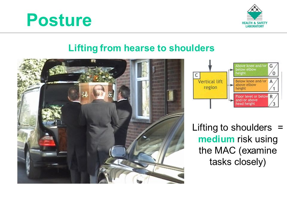 An Agency of the Health and Safety Executive Posture Lifting from hearse to shoulders Lifting to shoulders = medium risk using the MAC (examine tasks closely)