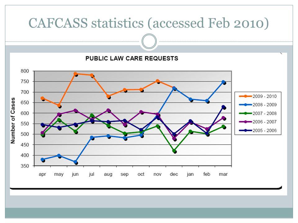 CAFCASS statistics (accessed Feb 2010)