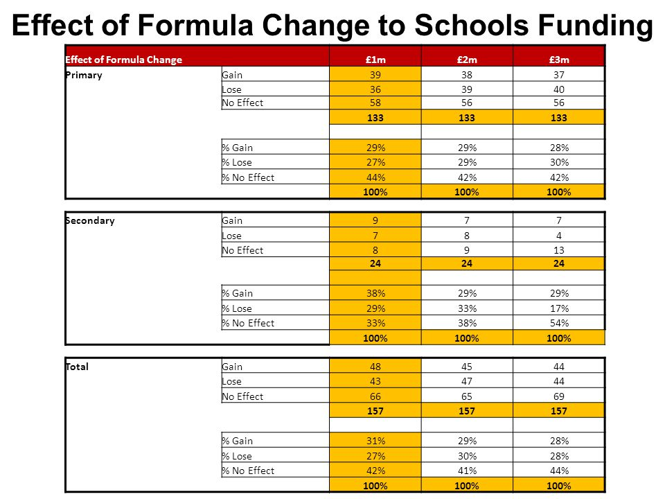 Effect of Formula Change to Schools Funding Effect of Formula Change£1m£2m£3m PrimaryGain393837 Lose363940 No Effect5856 133 % Gain29% 28% % Lose27%29%30% % No Effect44%42% 100% SecondaryGain977 Lose784 No Effect8913 24 % Gain38%29% % Lose29%33%17% % No Effect33%38%54% 100% TotalGain484544 Lose434744 No Effect666569 157 % Gain31%29%28% % Lose27%30%28% % No Effect42%41%44% 100%