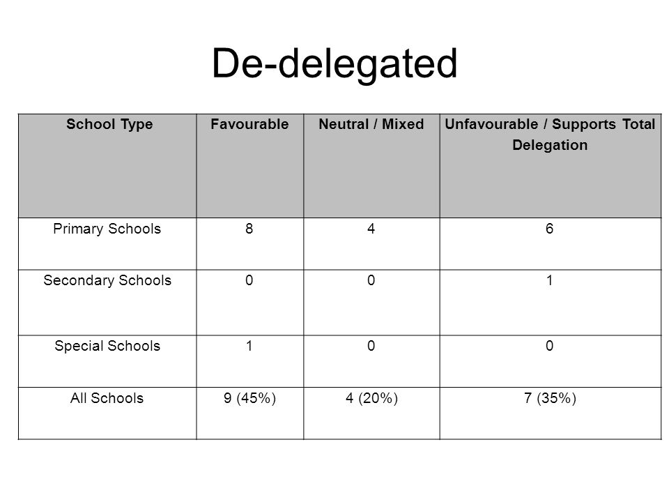 De-delegated School TypeFavourableNeutral / Mixed Unfavourable / Supports Total Delegation Primary Schools846 Secondary Schools0 0 1 Special Schools100 All Schools9 (45%)4 (20%)7 (35%)