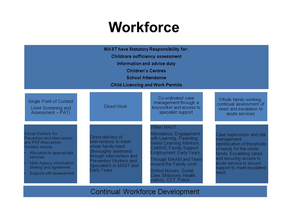 Workforce MAST have Statutory Responsibility for: Childcare sufficiency assessment Information and advice duty Children's Centres School Attendance Child Licencing and Work Permits Single Point of Contact (Joint Screening and Assessment – PAT) Social Workers for Prevention and Intervention and PAT Intervention Workers ensure; Allocation to appropriate services Multi Agency information sharing and agreement Support with assessment Direct Work Direct delivery of interventions to meet whole family need (thoroughly assessed) through Intervention and Prevention Workers and Specialist s in MAST and Early Years Co-ordinated case management through a keyworker and access to specialist support Whole family working, continual assessment of need and escalation to acute services Within MAST: Attendance, Engagement with Learning, Parenting, Senior Learning Mentors, CAMHS, Family Support, Employment, Early Years, Through MAAM and Team Around the Family work: School Nurses, Social Care, Midwives, Health visitors, CYT, Police Case supervision and risk management.