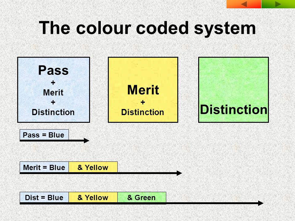 The colour coded system Pass + Merit + Distinction Merit + Distinction Distinction Pass = BlueMerit = Blue& YellowDist = Blue& Yellow& Green
