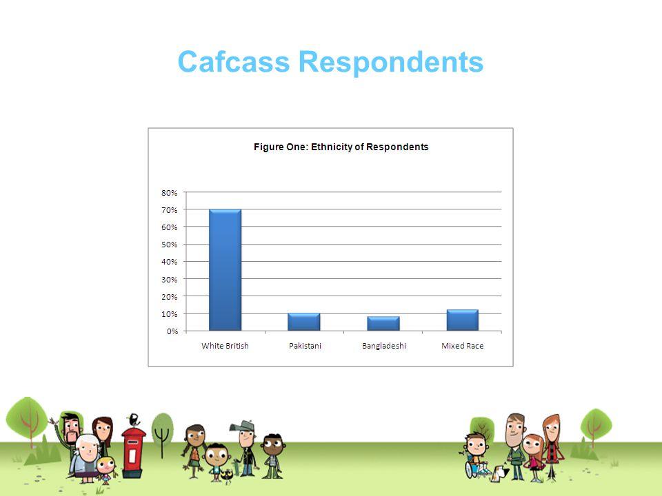Cafcass Respondents