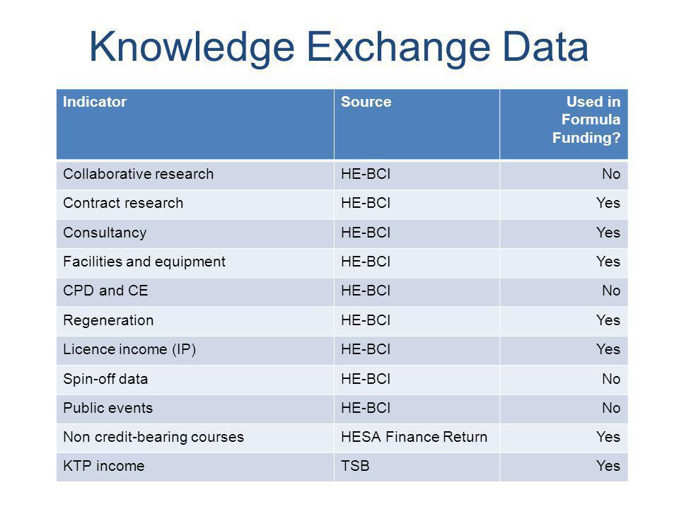 Knowledge Exchange Data IndicatorSourceUsed in Formula Funding.