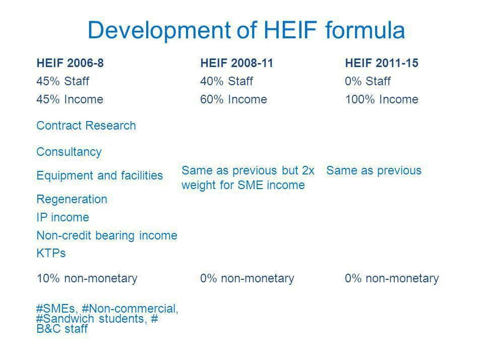 Development of HEIF formula HEIF 2006-8HEIF 2008-11HEIF 2011-15 45% Staff40% Staff0% Staff 45% Income60% Income100% Income Contract Research Consultancy Equipment and facilities Same as previous but 2x weight for SME income Same as previous Regeneration IP income Non-credit bearing income KTPs 10% non-monetary0% non-monetary #SMEs, #Non-commercial, #Sandwich students, # B&C staff