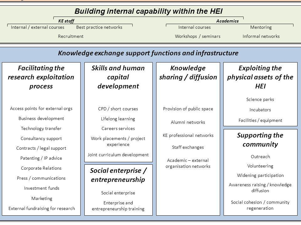 Knowledge exchange support functions and infrastructure Leadership, Strategy and Institutional Structures Leadership and governance StrategyInstitutional culture Incentives and rewards Building internal capability within the HEI Internal courses Informal networks Mentoring Facilitating the research exploitation process Access points for external orgs Business development Technology transfer Consultancy support Patenting / IP advice Corporate Relations Press / communications Investment funds Skills and human capital development CPD / short courses Lifelong learning Careers services Work placements / project experience Joint curriculum development Knowledge sharing / diffusion Provision of public space Alumni networks Academic – external organisation networks KE professional networks Exploiting the physical assets of the HEI Science parks Incubators Facilities / equipment Supporting the community Outreach Volunteering Widening participation Awareness raising / knowledge diffusion Social cohesion / community regeneration Staff exchanges AcademicsKE staff Internal / external coursesBest practice networks RecruitmentWorkshops / seminars Organisational systems Marketing External fundraising for research Contracts / legal support Academic knowledge Economic and societal benefits Educating People Training skilled undergraduates, graduates & postdoctoral students Providing public space Forming/accessing networks; stimulating social interaction Influencing the direction of search processes among users and suppliers of technology and fundamental researchers –Meetings and conferences –Hosting standard-setting forums –Entrepreneurship centers –Alumni networks –Personnel exchanges (internships, faculty exchanges, etc.) –Visiting committees –Curriculum development committees Increasing the stock of 'codified' knowledge Publications Patents Prototypes Problem-solving Contract research Cooperative research with industry Technology licensing Faculty consulting Providing access to spe