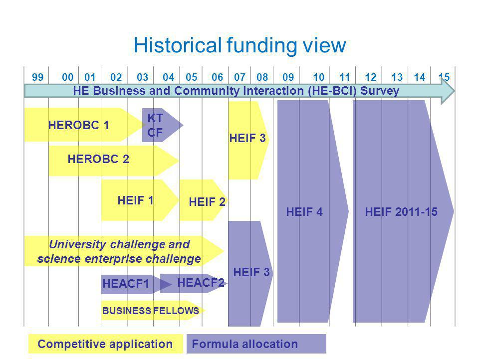Historical funding view 9900010203040506070809101112131415 HEROBC 1 HEROBC 2 HEIF 1 HEIF 2 HEACF1 HEACF2 KT CF HEIF 3 HEIF 4 HEIF 3 Competitive applicationFormula allocation BUSINESS FELLOWS HEIF 2011-15 University challenge and science enterprise challenge HE Business and Community Interaction (HE-BCI) Survey