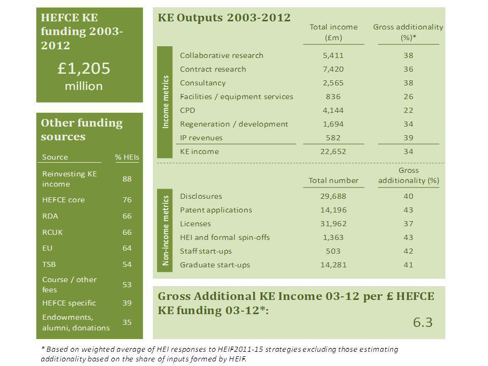 HE-BCI (KE) Income Streams 2003-12 (real terms)
