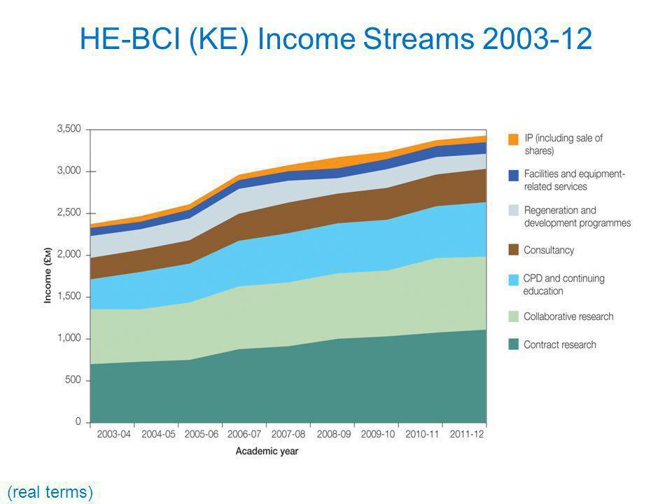 HE-BCI (KE) Income Streams 2003-12 (real terms)