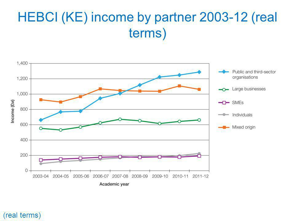 HEBCI (KE) income by partner 2003-12 (real terms) (real terms)