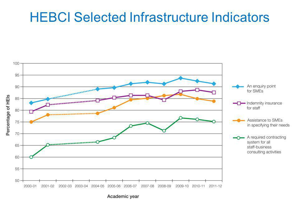 HEBCI Selected Infrastructure Indicators